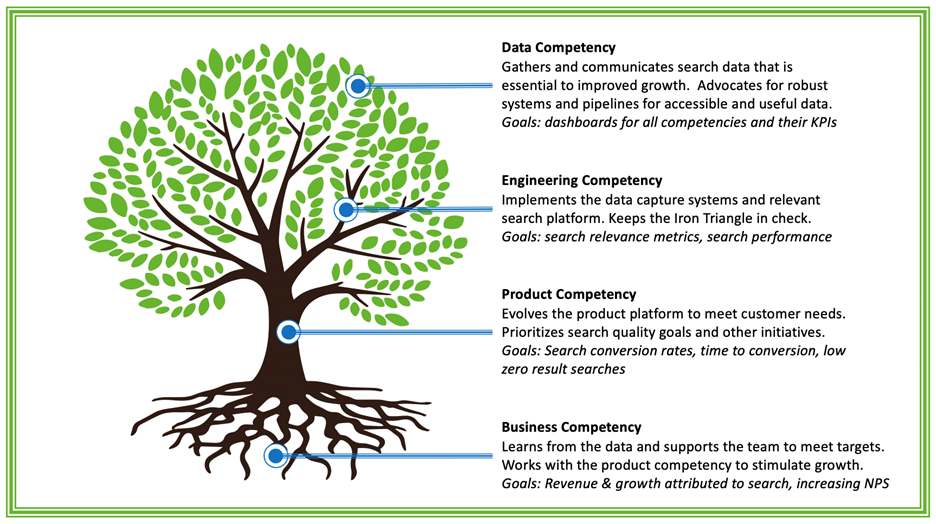 The data competency tree